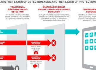 Snapdragon 820 получит функцию защиты от вредоносных программ
