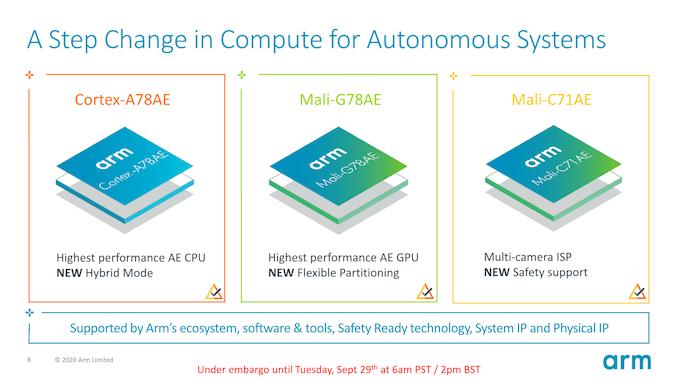 Arm анонсирует IP-адреса автономных систем Cortex-A78AE, Mali-G78AE и Mali-C71AE
