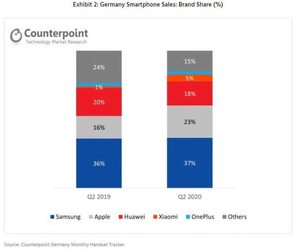 Большинство смартфонов, проданных в Германии во втором квартале, были среднего класса.