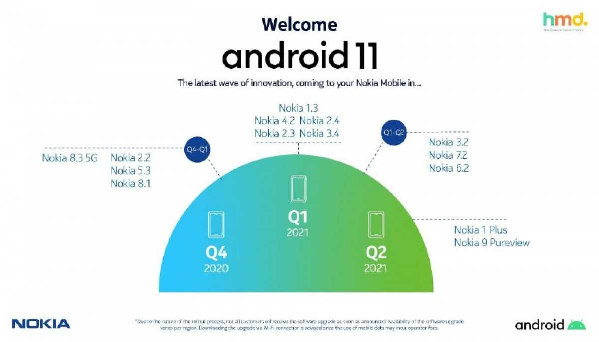 HMD Global публикует, а затем отзывает сроки обновления Nokia Android 11