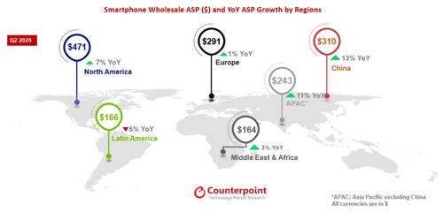 Средние цены на смартфоны по отдельным континентам / фото. Контрапункт Исследования