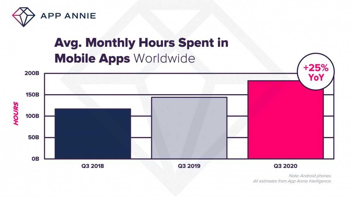 App Annie: пользователи потратили рекордное количество времени и денег на мобильные приложения в третьем квартале