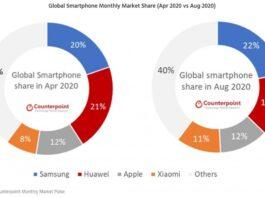 Отчет: Samsung возглавляет мировые продажи смартфонов в августе, увеличивая разрыв с Huawei