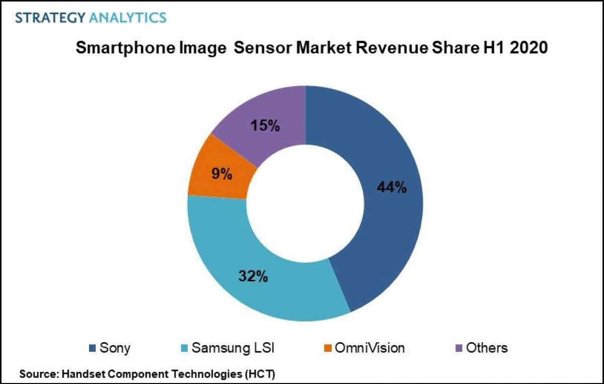 Датчик изображения смартфона вырос на 15%, Sony остается лидером, но конкуренция накаляется
