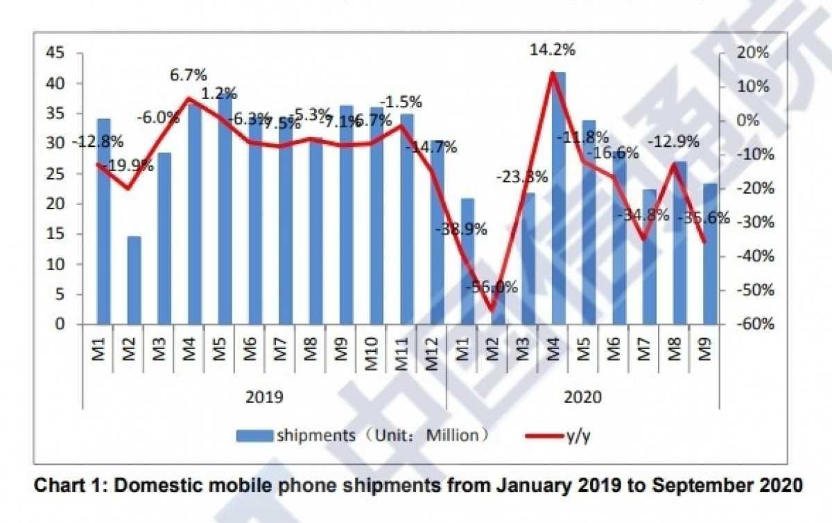 Телефонные компании превысили 100 млн поставок устройств 5G в Китае