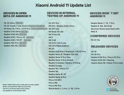 Обновленный список смартфонов Xiaomi с обновлением до Android 11 / фото Xiaomi