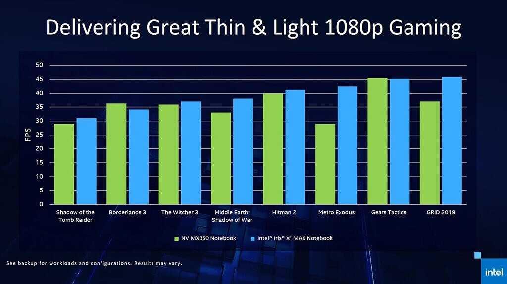 Intel iris xe max показатели производительности графического процессора