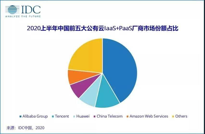 Рекордная выручка китайского рынка общедоступных облаков в первом полугодии 2020 года - 41,6 миллиарда долларов: IDC