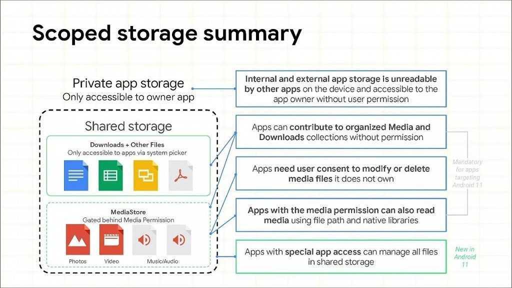 Google наконец-то разрешит приложениям запрашивать доступ ко всем файлам на Android 11 в следующем месяце
