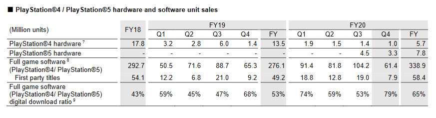 Показатели продаж Sony PlayStation