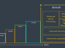 SVE2, безопасность и следующее десятилетие